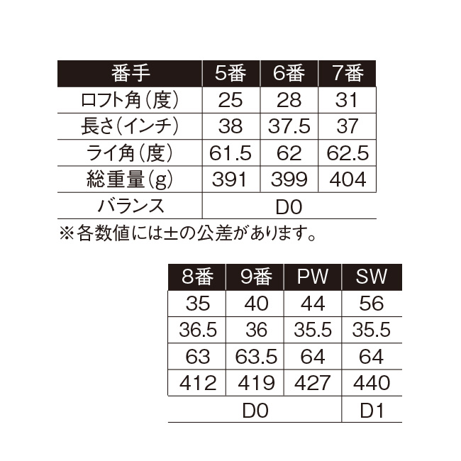 ムツミホンマMH488 アイアン7本セット