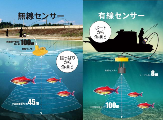 魚群探知機「魚の巣」収納ボックス付き