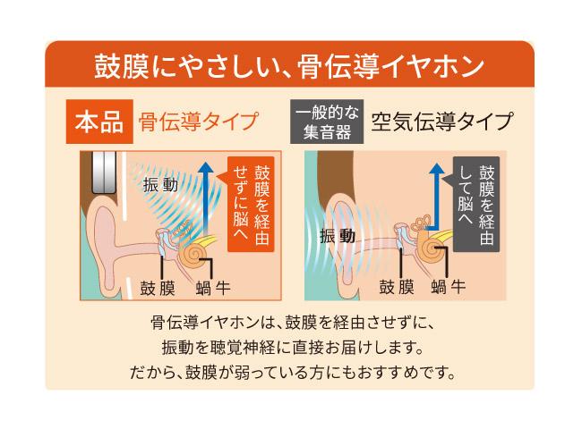 boco 会話用骨伝導イヤホン earsopen(HA-5S)