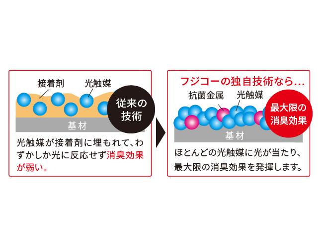 空気消臭除菌ブルーデオ(富士の美風)
