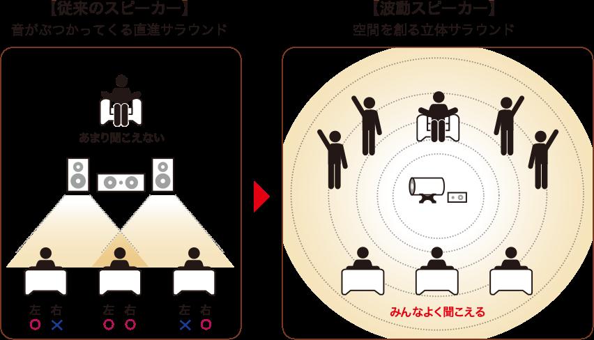 従来のスピーカーと波動スピーカーの聞こえ方の違いを説明するイラスト:従来のスピーカーは音がぶつかってくる直進サラウンド。場所によってよく聞こえたり、聞こえにくくなったりします。ですが波動スピーカーは空間を創る立体サラウンドなので、どこにいてもよく聞こえます。