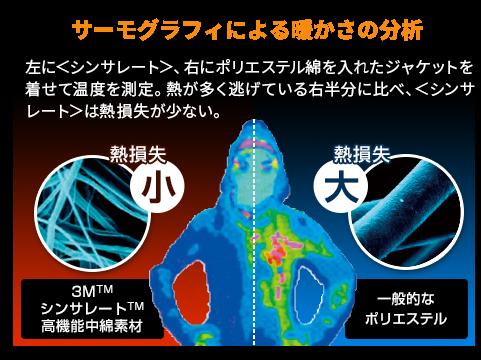 【サーモグラフィによる暖かさの分析】左に<シンサレート>、右にポリエステル綿を入れたジャケットを着せて温度を測定。熱が多く逃げている右半分に比べ、<シンサレート>は熱損失が少ない。